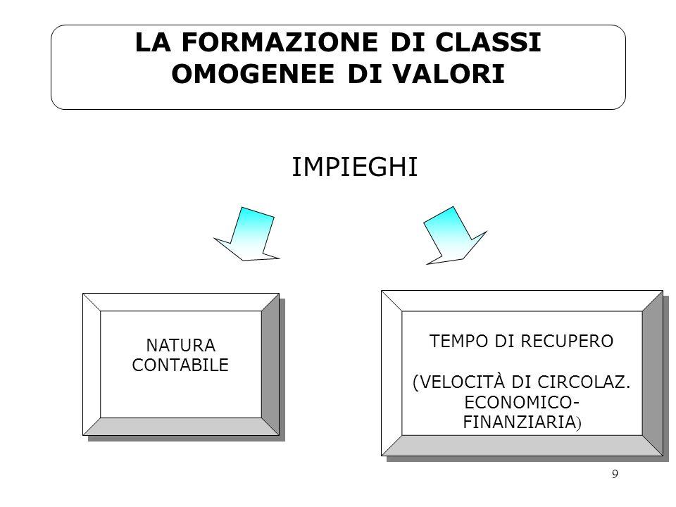 LA FORMAZIONE DI CLASSI OMOGENEE DI VALORI
