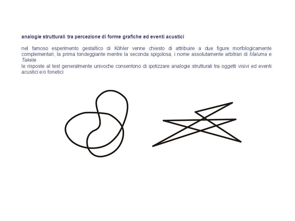 analogie strutturali tra percezione di forme grafiche ed eventi acustici