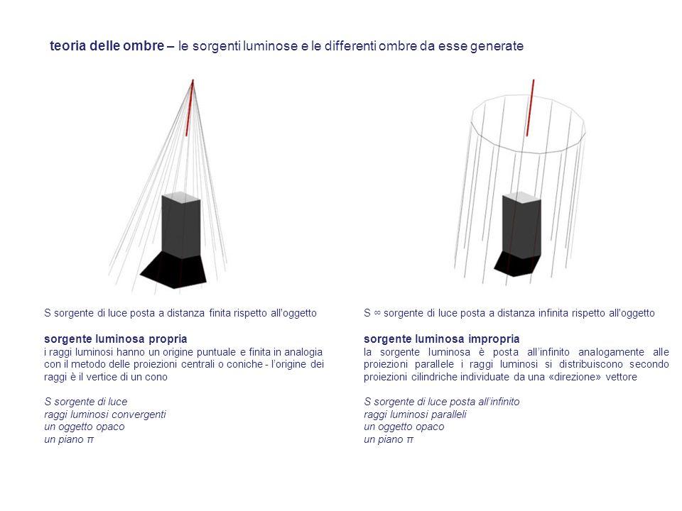 teoria delle ombre – le sorgenti luminose e le differenti ombre da esse generate