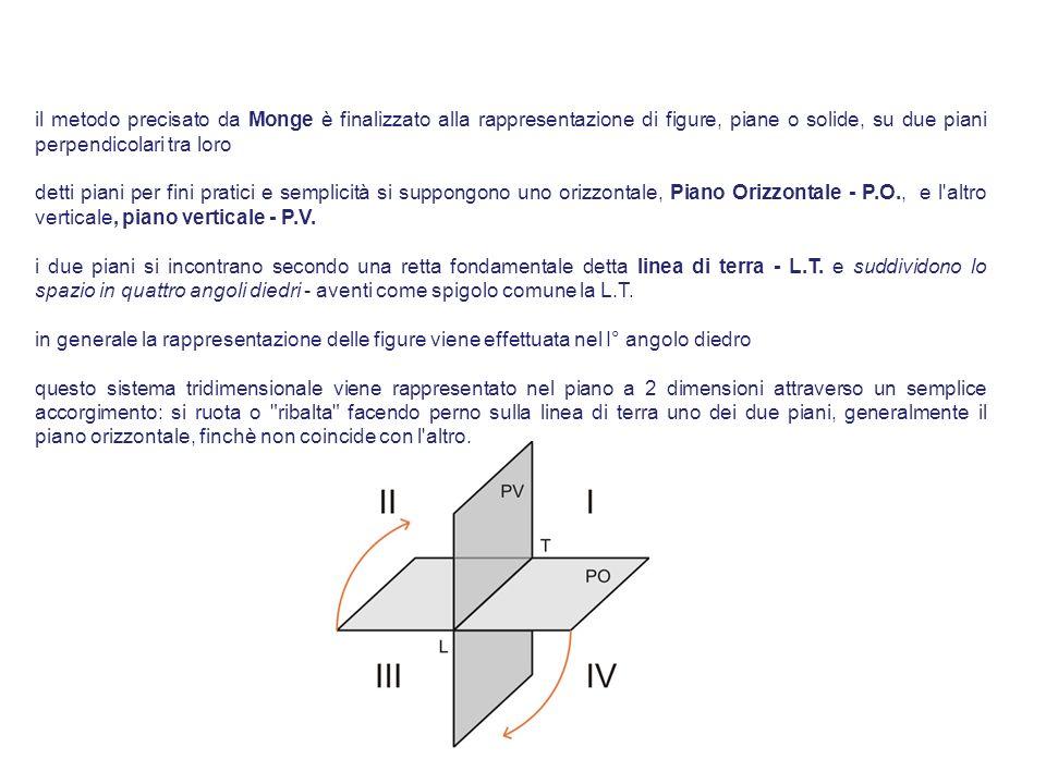 il metodo precisato da Monge è finalizzato alla rappresentazione di figure, piane o solide, su due piani perpendicolari tra loro