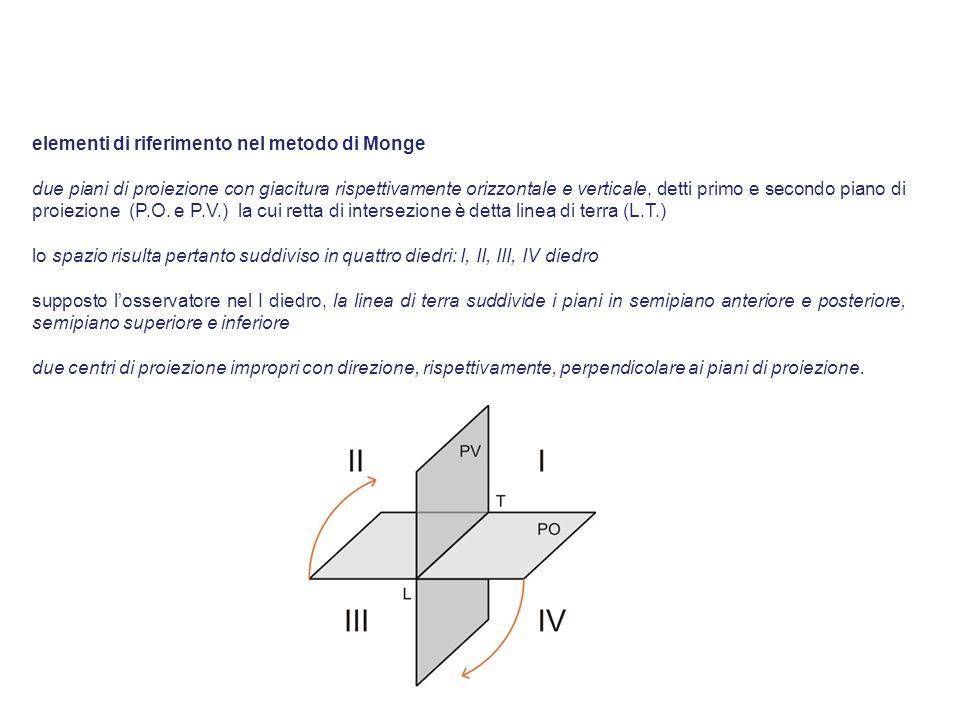 elementi di riferimento nel metodo di Monge