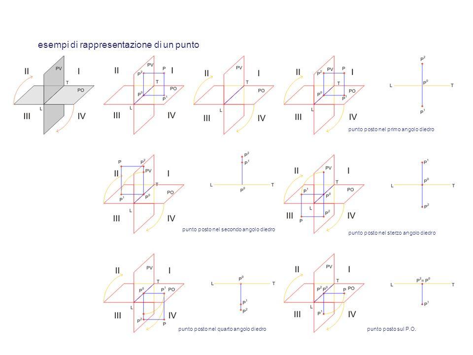 esempi di rappresentazione di un punto