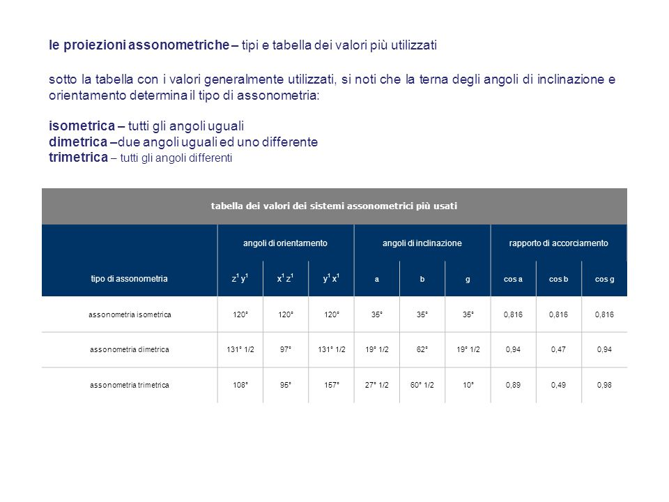 tabella dei valori dei sistemi assonometrici più usati