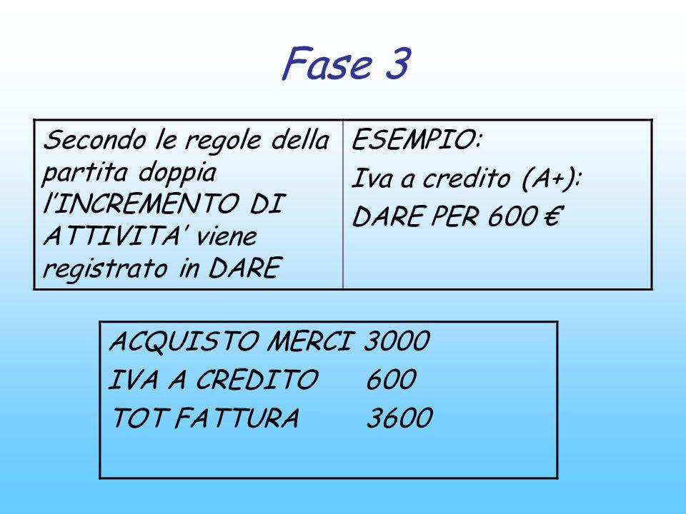Fase 3 Secondo le regole della partita doppia l'INCREMENTO DI ATTIVITA' viene registrato in DARE. ESEMPIO: