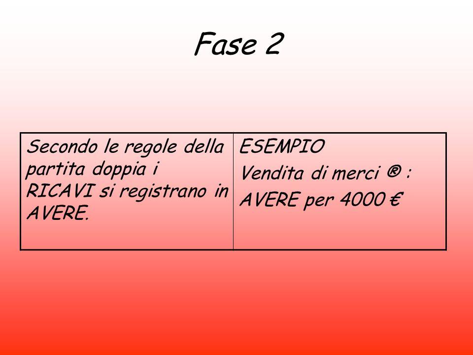 Fase 2 Secondo le regole della partita doppia i RICAVI si registrano in AVERE. ESEMPIO. Vendita di merci ® :