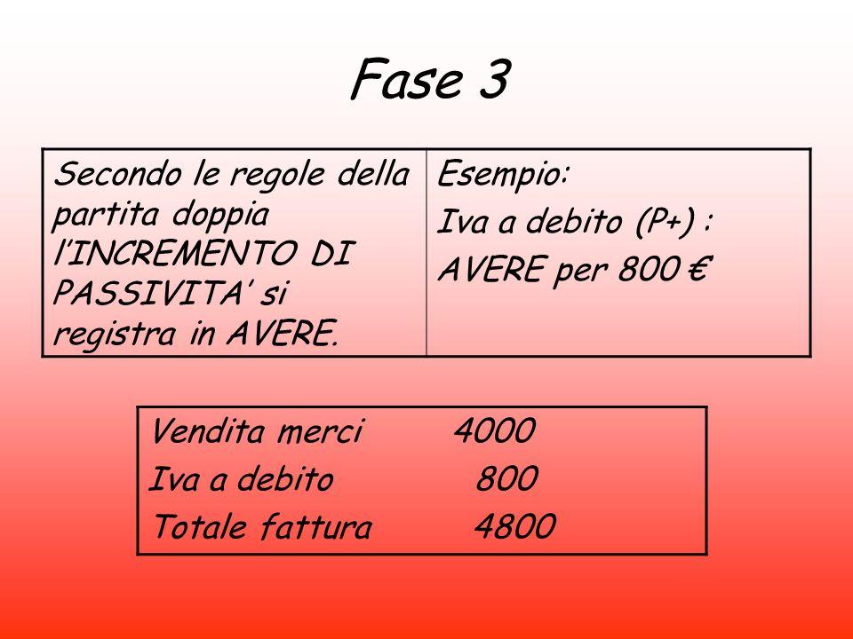 Fase 3 Secondo le regole della partita doppia l'INCREMENTO DI PASSIVITA' si registra in AVERE. Esempio:
