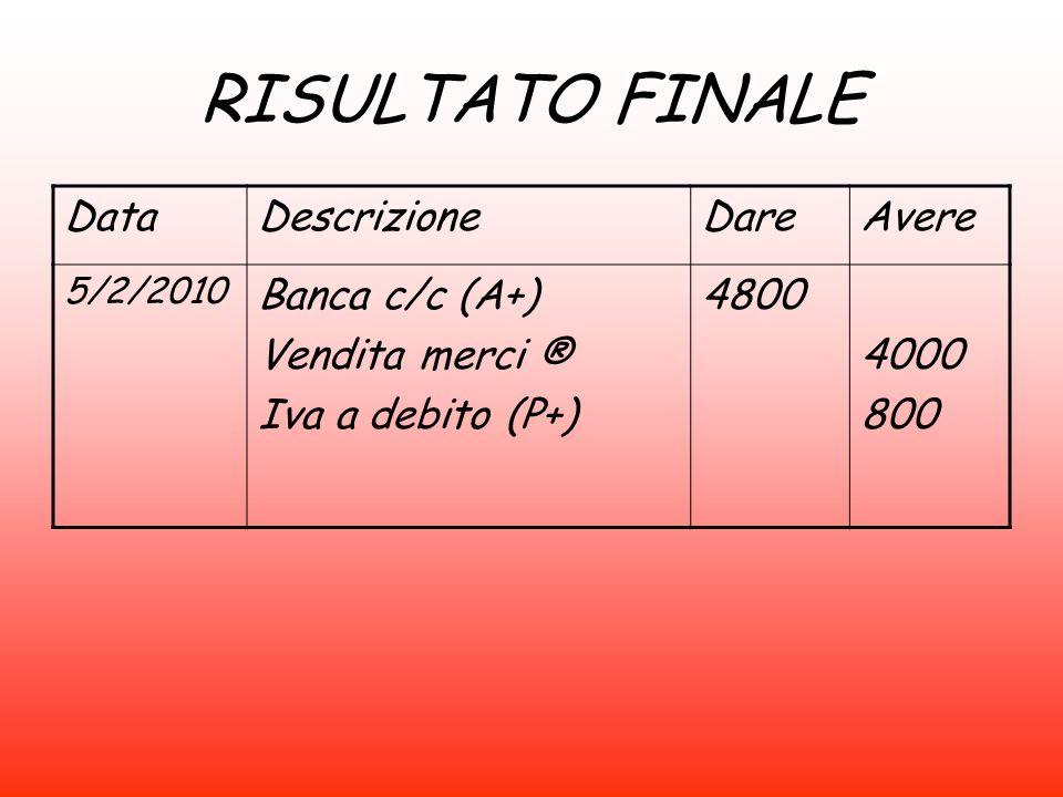 RISULTATO FINALE Data Descrizione Dare Avere Banca c/c (A+)