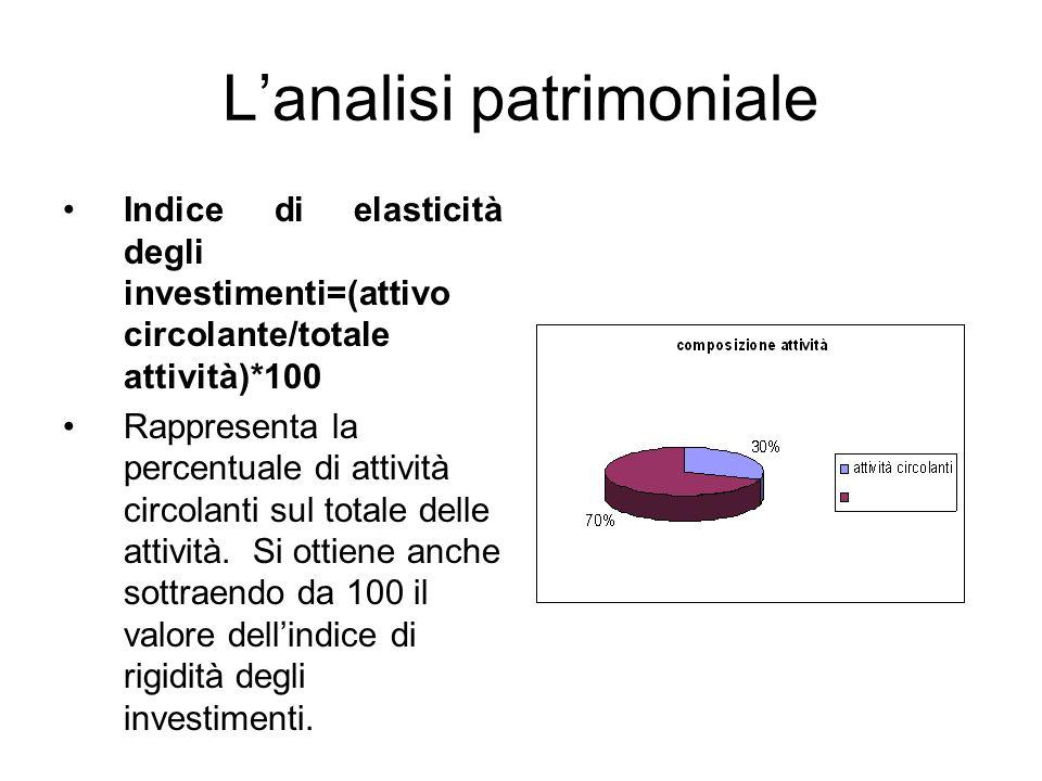 L'analisi patrimoniale