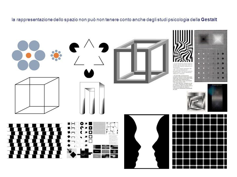 la rappresentazione dello spazio non può non tenere conto anche degli studi psicologia della Gestalt