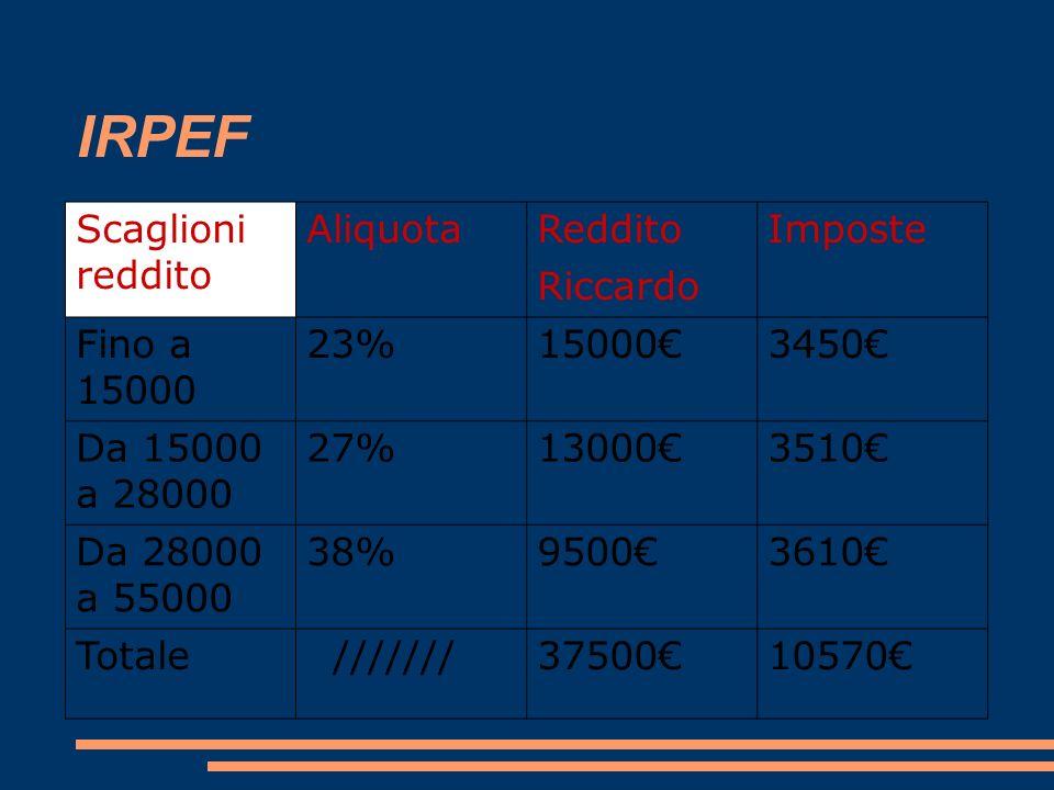 IRPEF Scaglioni reddito Aliquota Reddito Riccardo Imposte Fino a 15000