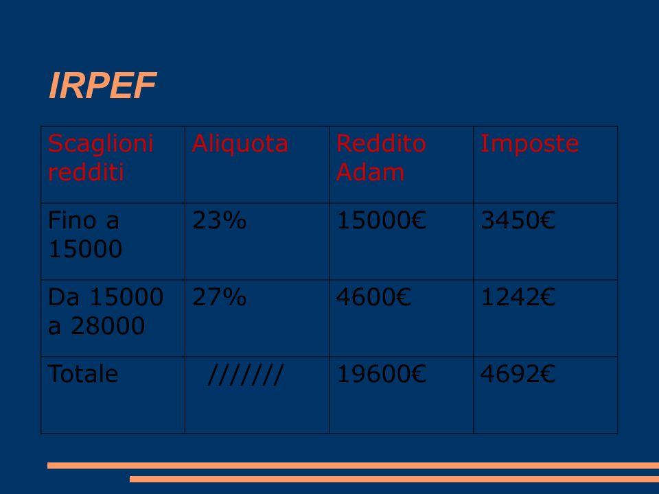 IRPEF Scaglioni redditi Aliquota Reddito Adam Imposte Fino a 15000 23%