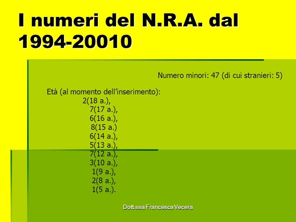 I numeri del N.R.A. dal 1994-20010 Numero minori: 47 (di cui stranieri: 5) Età (al momento dell'inserimento): 2(18 a.),