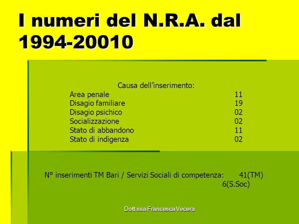 I numeri del N.R.A. dal 1994-20010 Causa dell'inserimento: