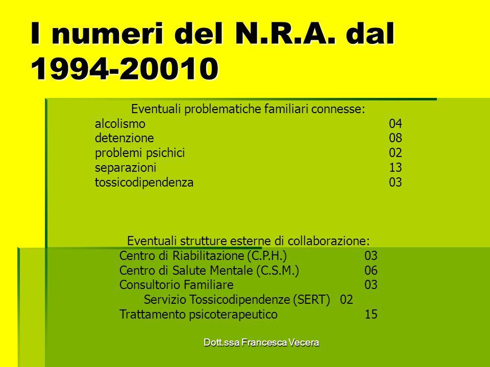 I numeri del N.R.A. dal 1994-20010 Eventuali problematiche familiari connesse: alcolismo 04.