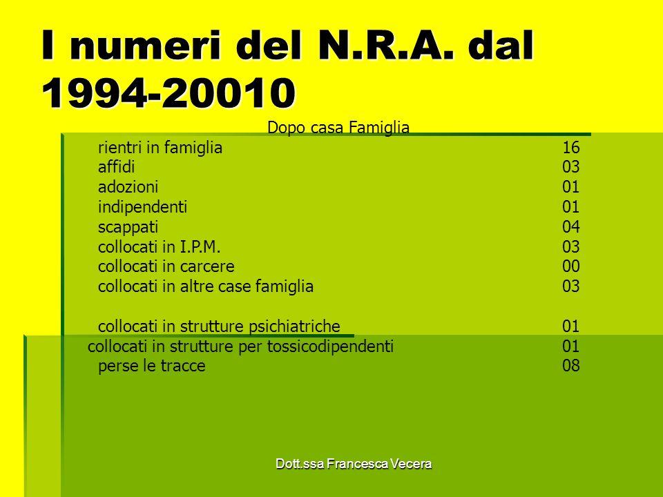 I numeri del N.R.A. dal 1994-20010 Dopo casa Famiglia