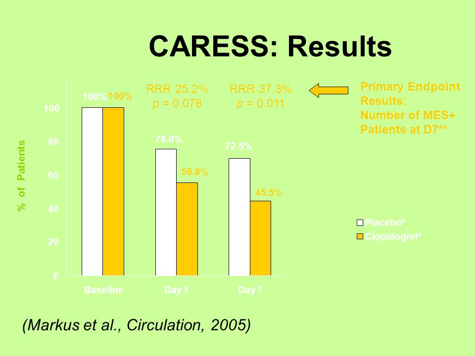 CARESS: Results (Markus et al., Circulation, 2005) RRR 25.2% p = 0.078