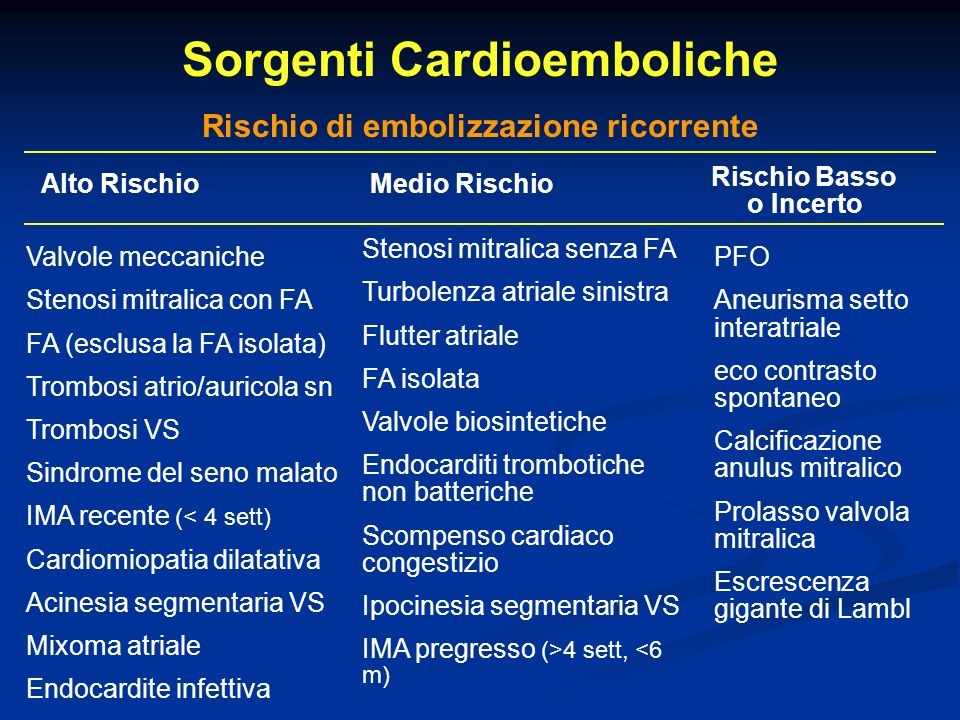 Sorgenti Cardioemboliche Rischio di embolizzazione ricorrente
