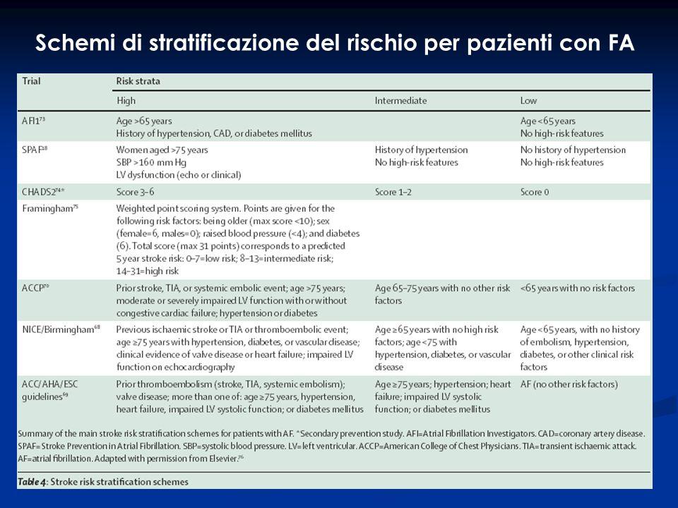 Schemi di stratificazione del rischio per pazienti con FA