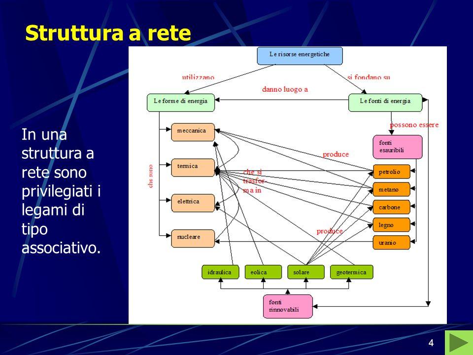 Struttura a rete In una struttura a rete sono privilegiati i legami di tipo associativo.