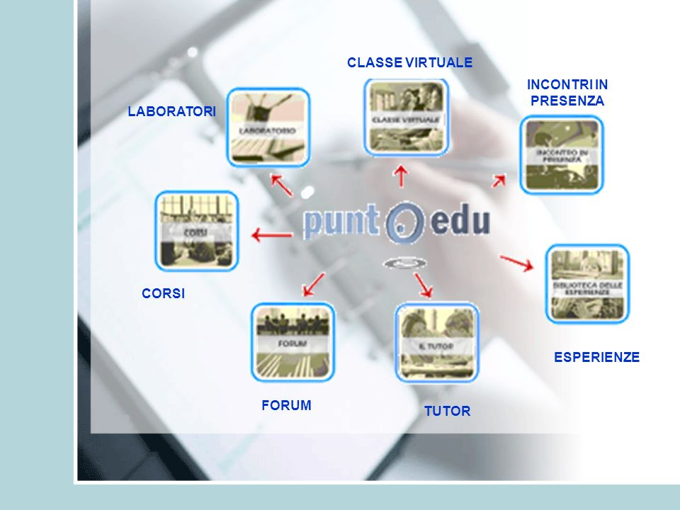 CLASSE VIRTUALE INCONTRI IN PRESENZA LABORATORI CORSI ESPERIENZE FORUM TUTOR