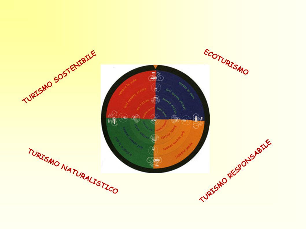 TURISMO SOSTENIBILE ECOTURISMO TURISMO RESPONSABILE TURISMO NATURALISTICO
