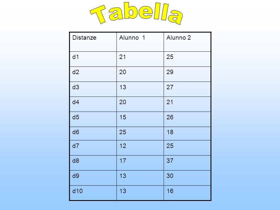 Tabella Distanze Alunno 1 Alunno 2 d1 21 25 d2 20 29 d3 13 27 d4 d5 15