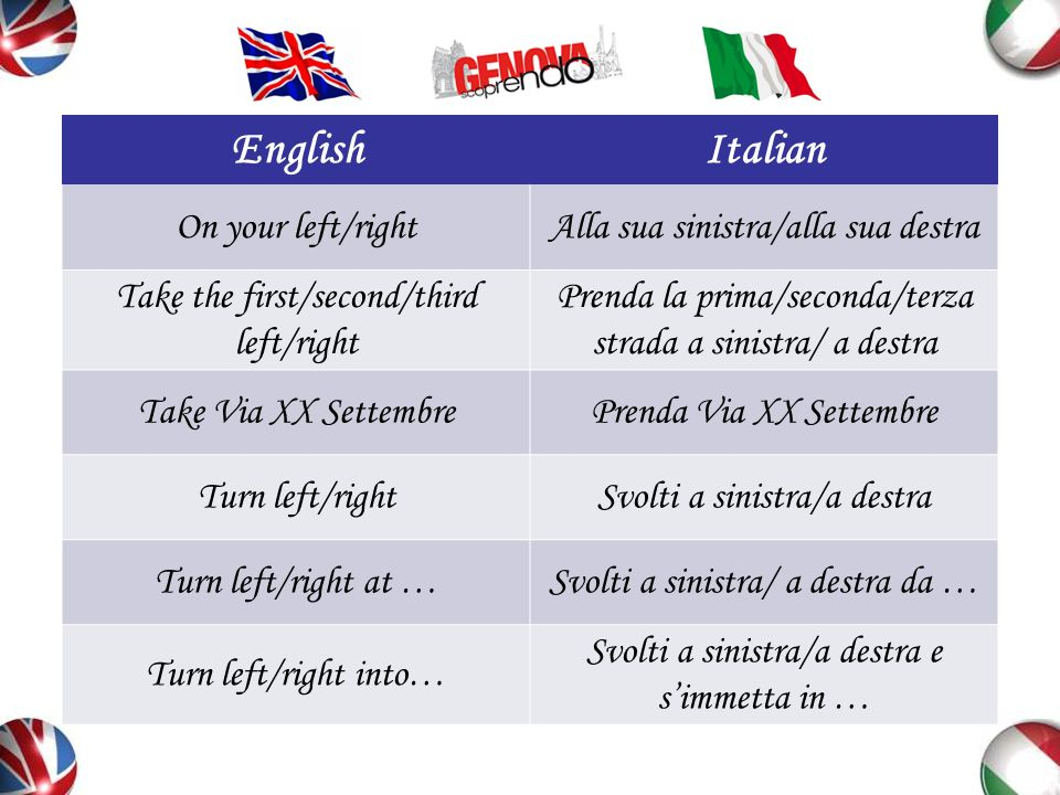 English Italian On your left/right Alla sua sinistra/alla sua destra