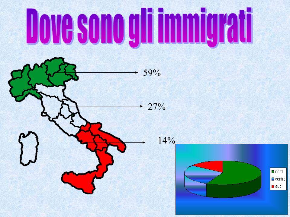 Dove sono gli immigrati