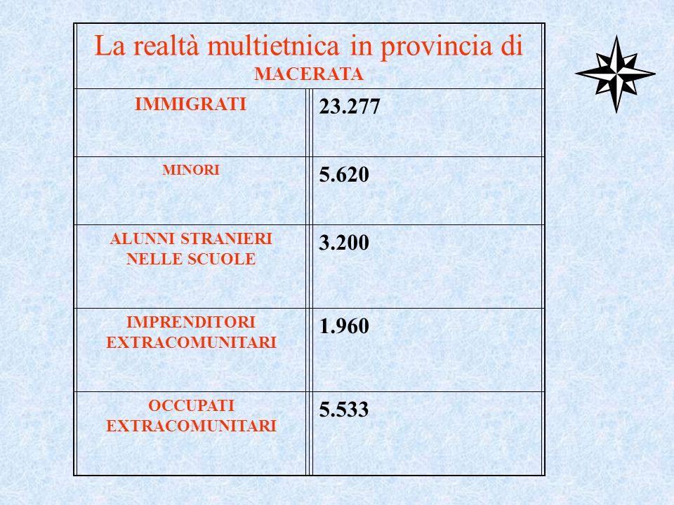 La realtà multietnica in provincia di