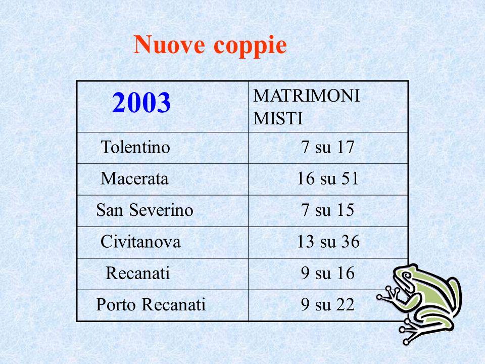 2003 Nuove coppie MATRIMONI MISTI Tolentino 7 su 17 Macerata 16 su 51
