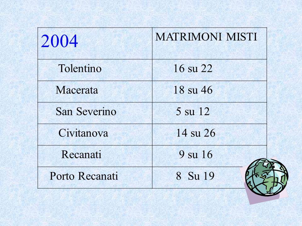 2004 MATRIMONI MISTI Tolentino 16 su 22 Macerata 18 su 46 San Severino