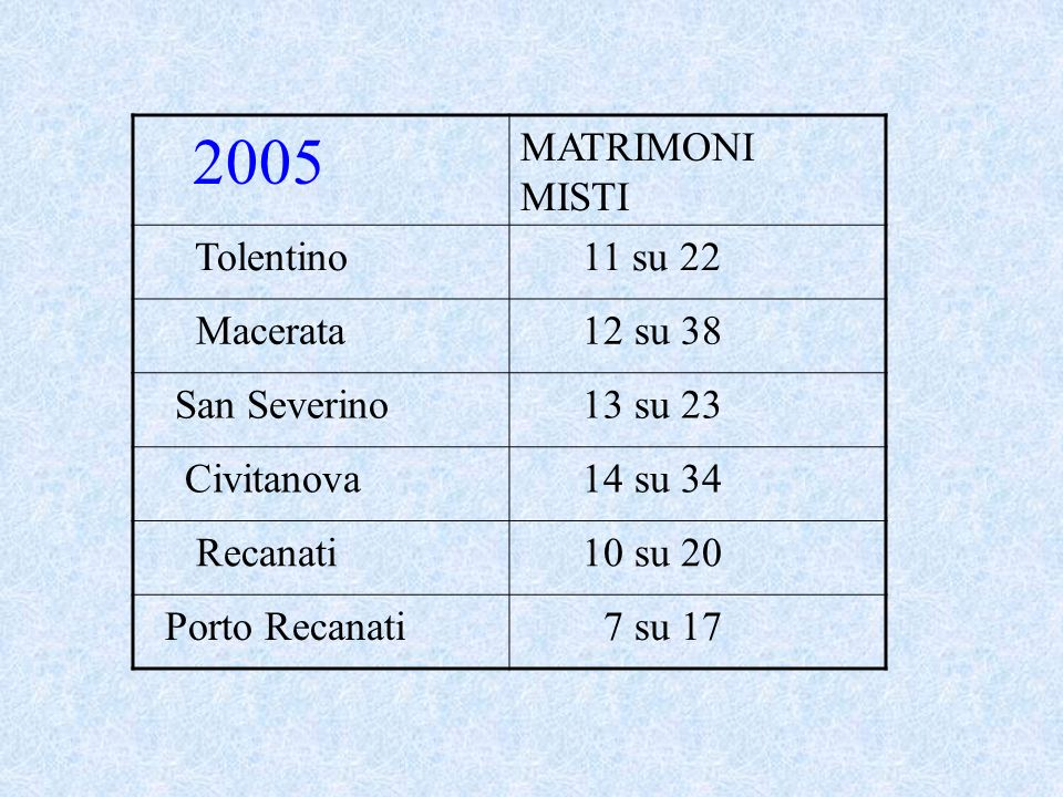 2005 MATRIMONI MISTI Tolentino 11 su 22 Macerata 12 su 38 San Severino