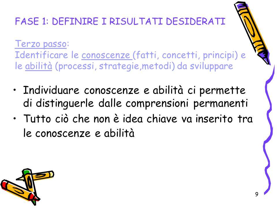 FASE 1: DEFINIRE I RISULTATI DESIDERATI Terzo passo: Identificare le conoscenze (fatti, concetti, principi) e le abilità (processi, strategie,metodi) da sviluppare