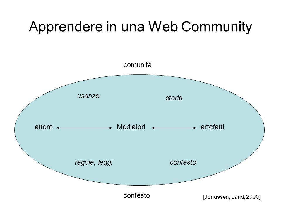 Apprendere in una Web Community