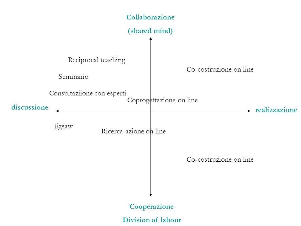 Collaborazione (shared mind) Reciprocal teaching. Co-costruzione on line. Seminario. Consultaziione con esperti.