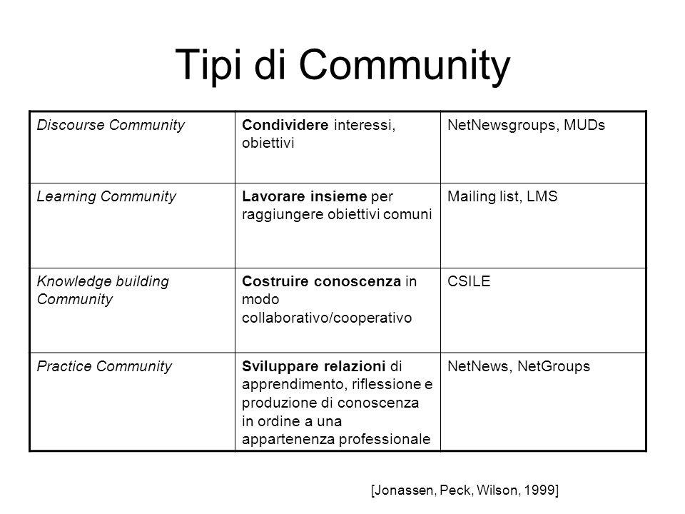 Tipi di Community Discourse Community Condividere interessi, obiettivi
