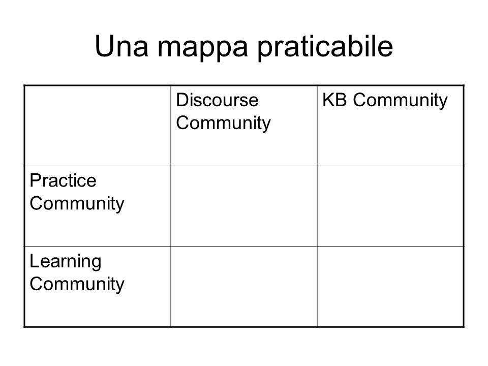 Una mappa praticabile Discourse Community KB Community
