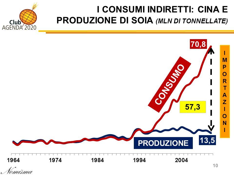 I CONSUMI INDIRETTI: CINA E PRODUZIONE DI SOIA (MLN DI TONNELLATE)