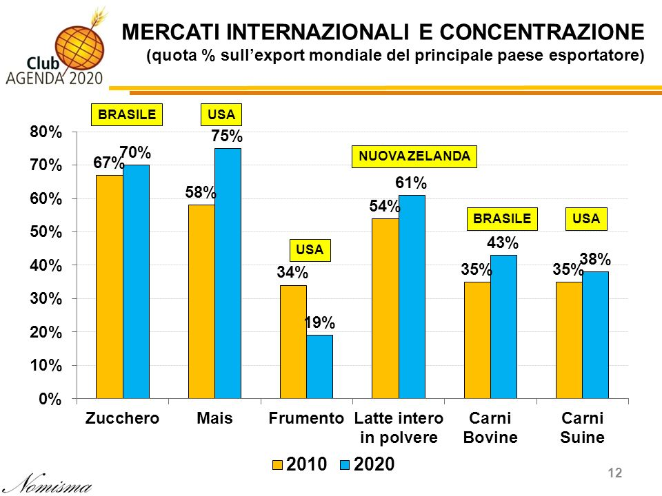 MERCATI INTERNAZIONALI E CONCENTRAZIONE (quota % sull'export mondiale del principale paese esportatore)