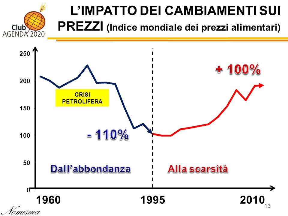 L'IMPATTO DEI CAMBIAMENTI SUI PREZZI (Indice mondiale dei prezzi alimentari)