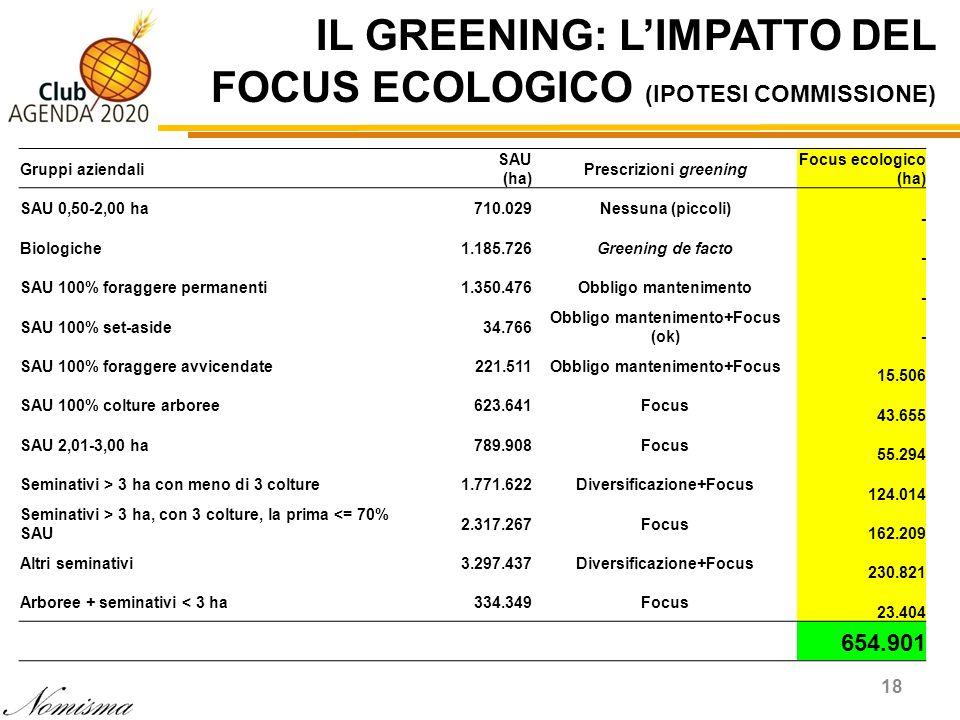 IL GREENING: L'IMPATTO DEL FOCUS ECOLOGICO (IPOTESI COMMISSIONE)