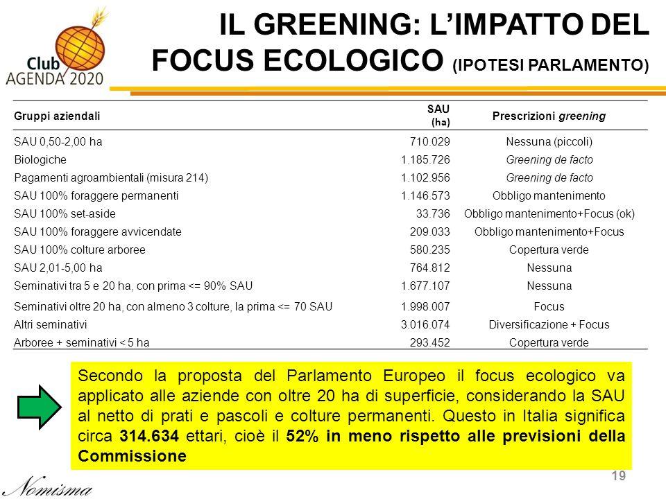 IL GREENING: L'IMPATTO DEL FOCUS ECOLOGICO (IPOTESI PARLAMENTO)