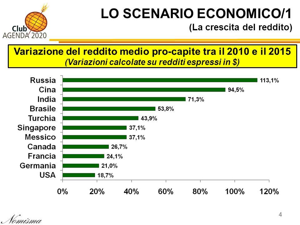 LO SCENARIO ECONOMICO/1 (La crescita del reddito)