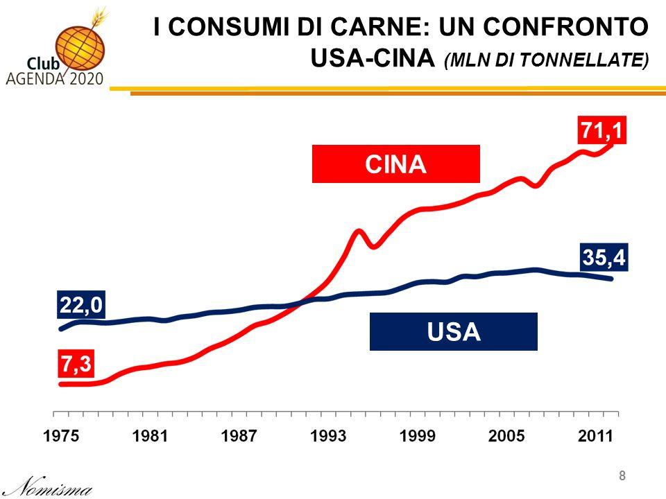 I CONSUMI DI CARNE: UN CONFRONTO USA-CINA (MLN DI TONNELLATE)