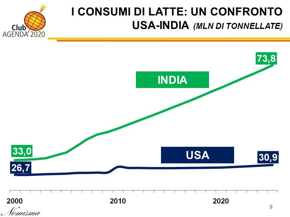 I CONSUMI DI LATTE: UN CONFRONTO USA-INDIA (MLN DI TONNELLATE)