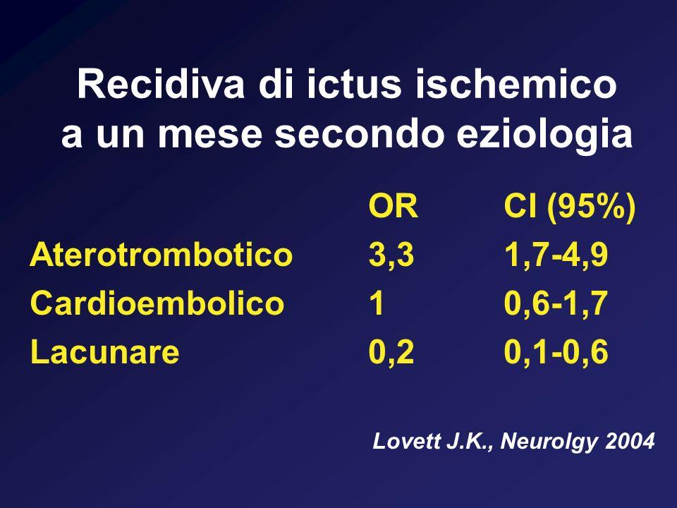 Recidiva di ictus ischemico a un mese secondo eziologia