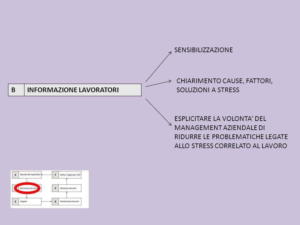 SENSIBILIZZAZIONE CHIARIMENTO CAUSE, FATTORI, SOLUZIONI A STRESS. B. INFORMAZIONE LAVORATORI.