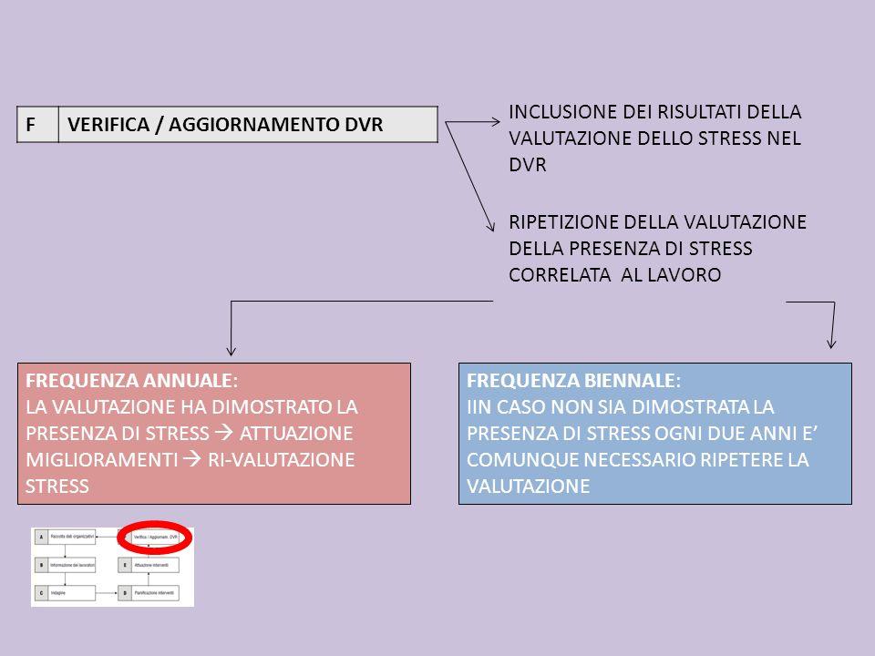 INCLUSIONE DEI RISULTATI DELLA VALUTAZIONE DELLO STRESS NEL DVR