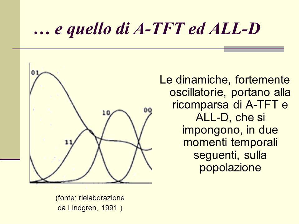 … e quello di A-TFT ed ALL-D