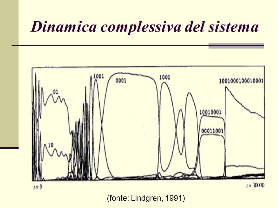 Dinamica complessiva del sistema